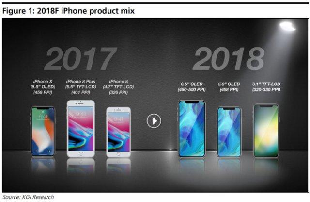 传新款6.5英寸iPhone与iPhone 8 Plus体型相当