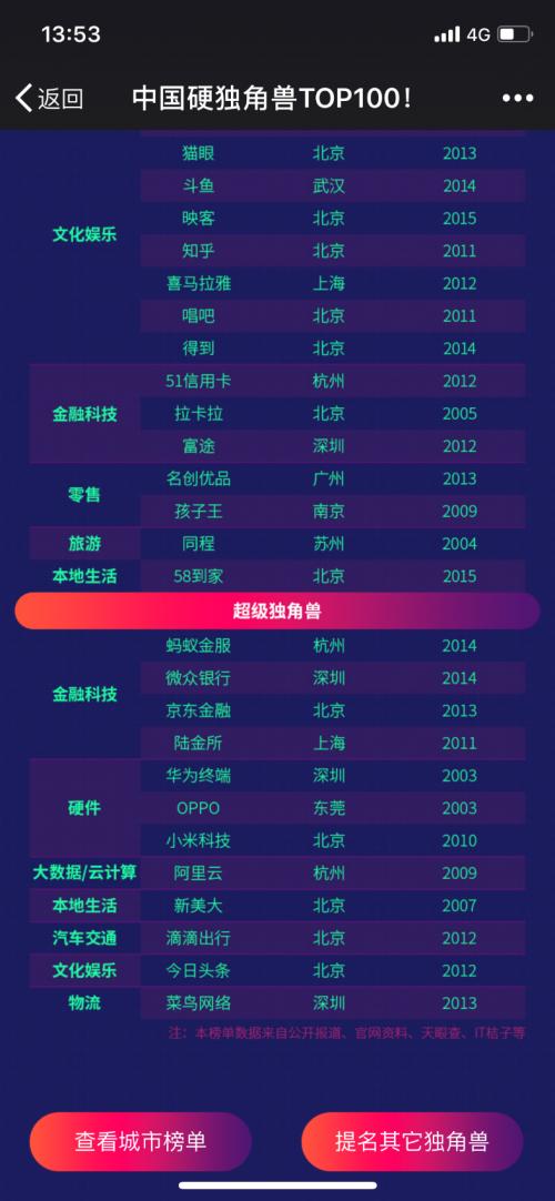 富途登榜硬独角兽TOP100 揭秘独角兽背后的故事