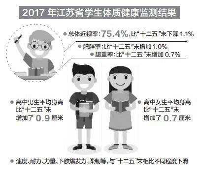 江苏学生近视率下降 肥胖率超重率上升
