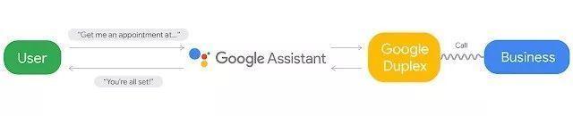 会打电话的AI:谷歌Duplex或会扩大人性自私一面