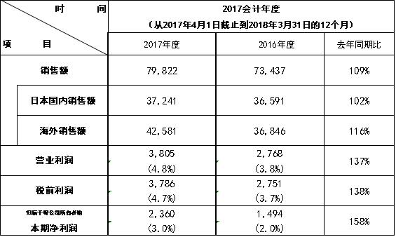 松下发布2017财年财报:净利润同比增长58%