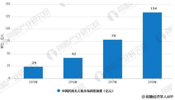 2015-2018年中国民用无人机市场销售规模情况