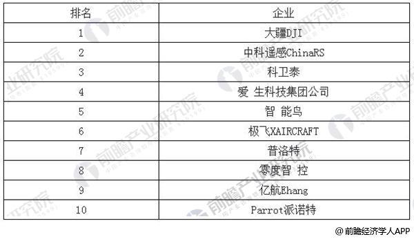 2017年无人机十大品牌排行榜TOP10