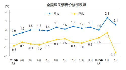 """4月份CPI将公布 同比涨幅或跌回""""1时代"""""""