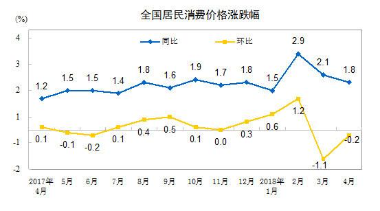 """4月CPI同比上涨1.8% 时隔两个月重回""""1""""时代"""