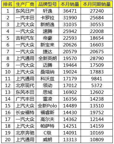 2018年4月中国汽车销售排行榜TOP20名 日系车强势反攻
