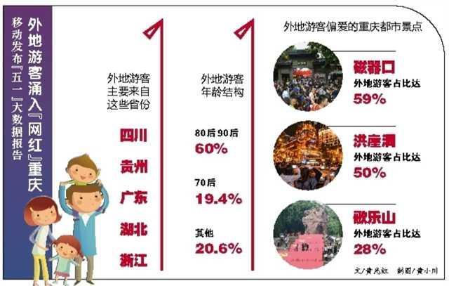 """《重庆五一假期旅游大数据报告》发布 """"网红重庆""""跃居全国第三"""