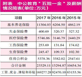 中公教育借壳亚夏汽车 百亿交易仅提升每股收益1分钱