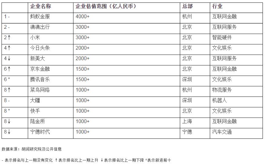 京东金融估值超200亿美元 数字化企业服务领域一片蓝海