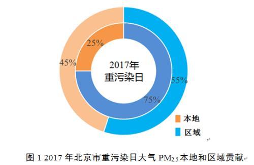 2017年北京市重污染日大气PM2.5本地和区域贡献