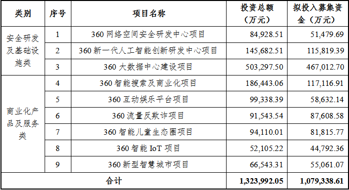 """定增108亿 360布下一盘""""大安全""""大棋"""