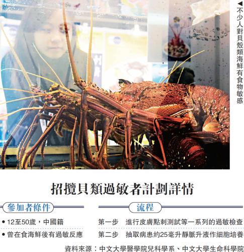 香港高校研发防贝类过敏疫苗 防敏效力至少半年