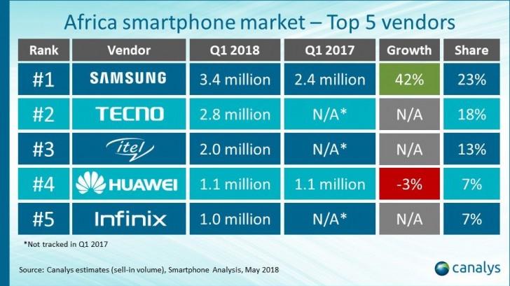 外媒:传音手机超三星占非洲市场最大份额