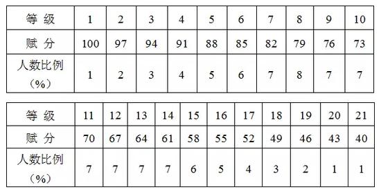 每年1月和6月两次选考 浙江新修订高考选考办法