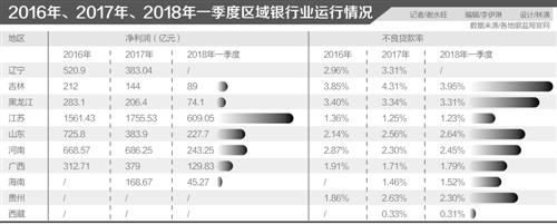 一季度区域银行业运行数据:东北不良率超3%