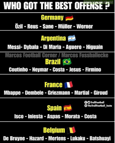阿根廷锋线最强?这5队不比他差 世界杯火力对比