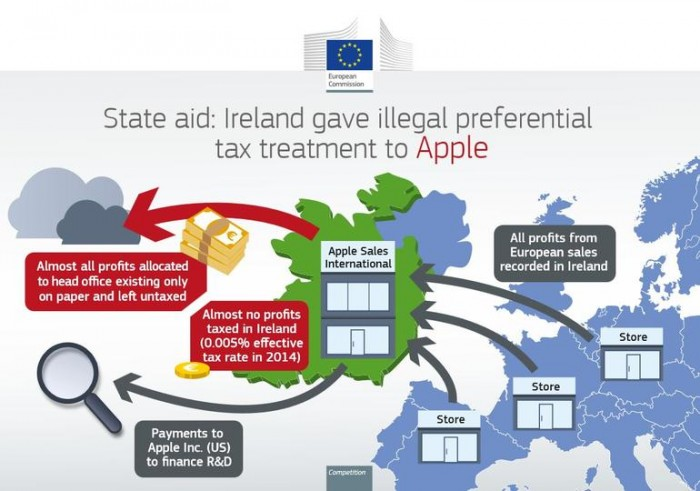 苹果开始补缴130亿欧元税款 首批15亿欧元入账