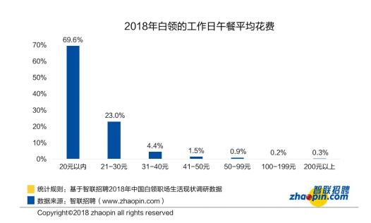 智联招聘发布《2018年白领生活状况调研报告》