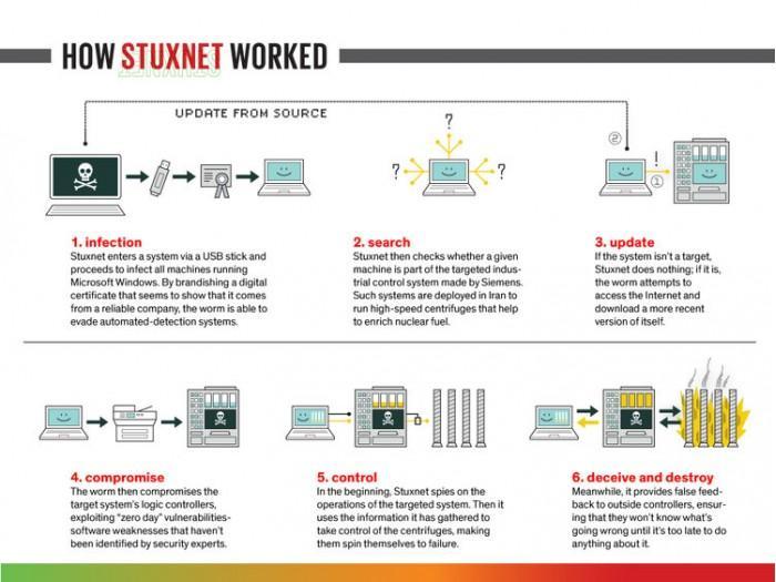 Stuxnet 蠕虫是至今创造的最复杂软件?