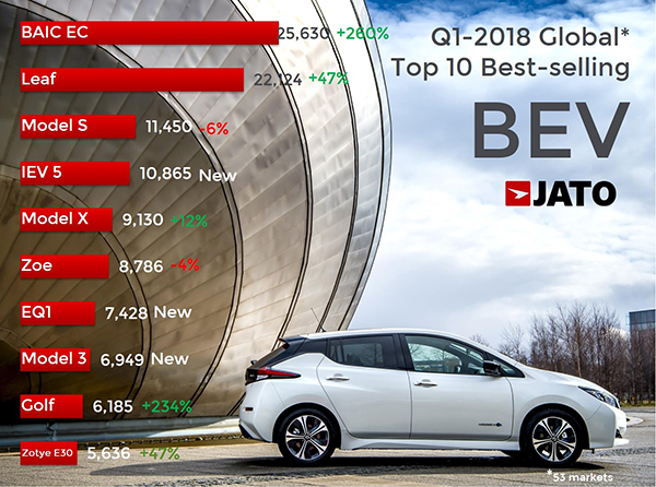 外媒:全球最畅销的纯电动汽车不是特斯拉