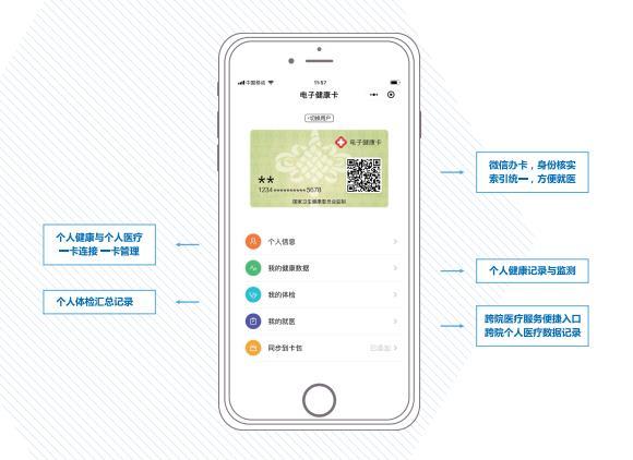 全国微信电子健康卡在京首发,试点医院微信可直接领取