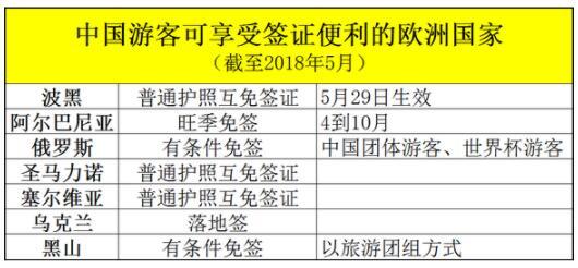 """""""中欧旅游年""""报告:9%中国游客去了欧洲 七国免签落地签"""