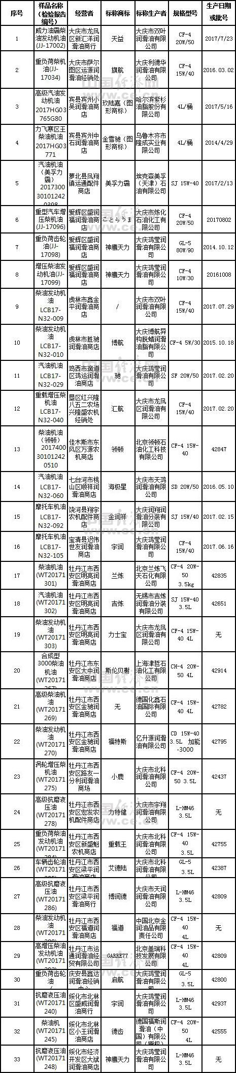 黑龙江省工商局:美孚力霸等33批次润滑油存在质量问题