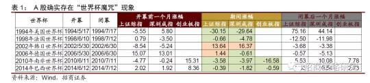 "A股""世界杯魔咒"":过去六次赛事沪指四次下跌 - yuhongbo555888 - yuhongbo555888的博客"