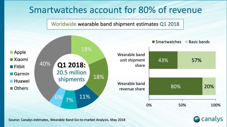 数据:苹果、小米领衔2018 Q1可穿戴设备市场