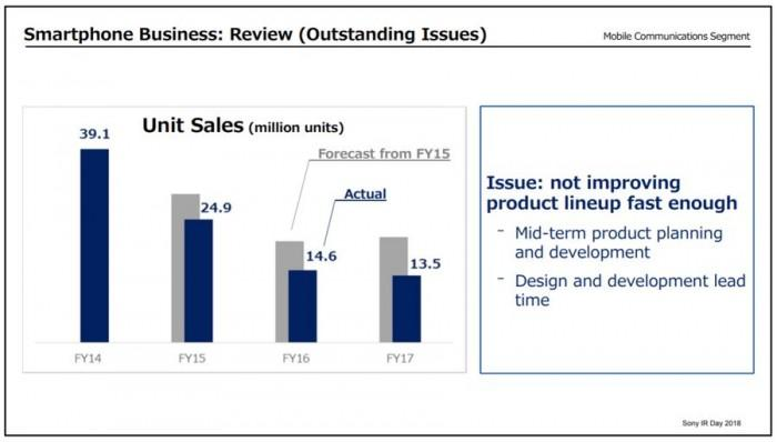 索尼CEO吉田宪一郎否认公司将退出智能手机市场