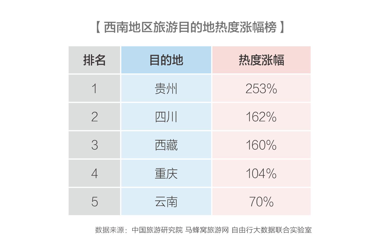 【壮阔东方潮 奋进新时代】自由行大数据实验室发布西南旅游报告 贵州热度增幅居首