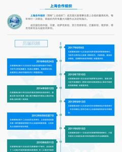 历届上海合作组织成员国元首理事会