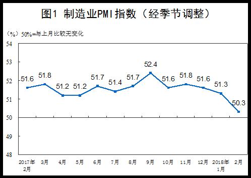 统计局:2018年2月中国制造业PMI为50.3% 增速放缓