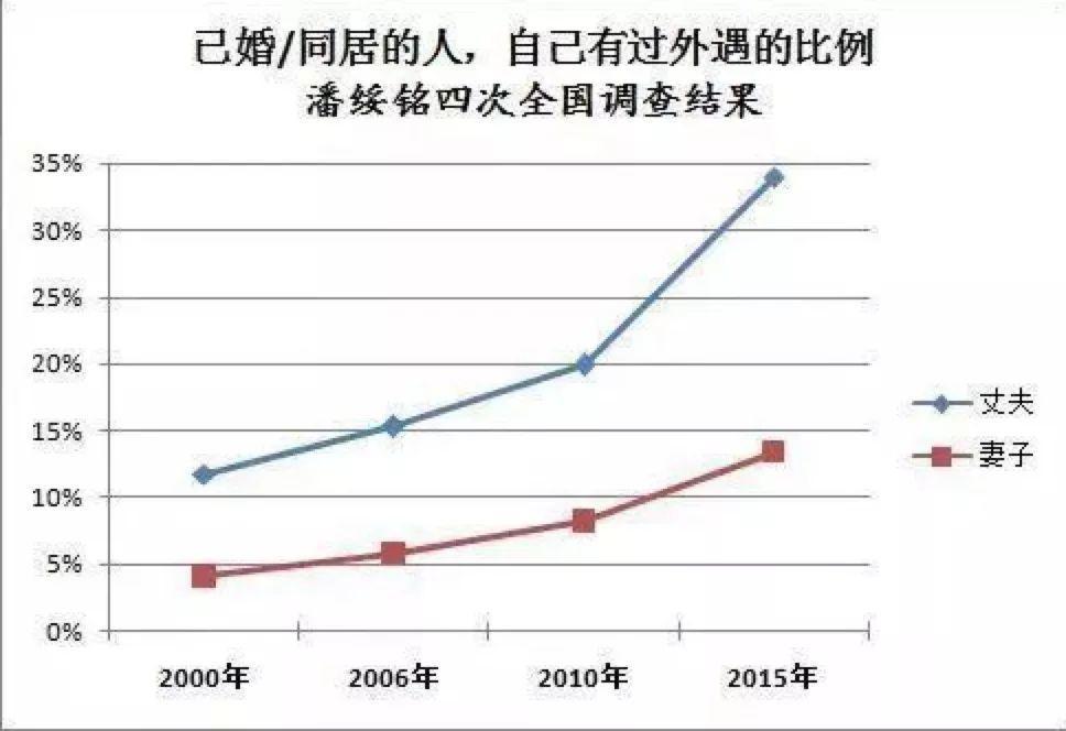 中国女性出轨率世界第一:偷情遇到真爱,然后呢?