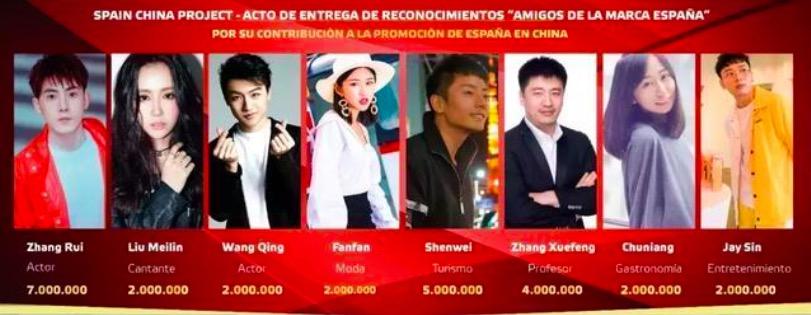 中国数位明星网红获誉