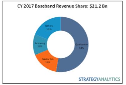 2017年基带市场:英特尔、海思和三星LSI两位数增长