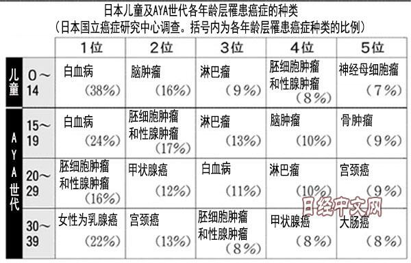 年轻人更易患癌症?日本癌症研究中心公布AYA世代患癌调查情况