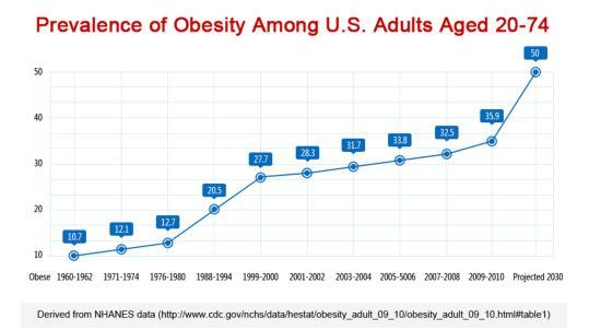 中国人均GDP只有美国的1/7,为什么人均健康预期寿命高于美国?
