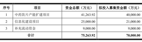 """一心堂""""黑走""""医保救命钱50天后:再向市场募资7亿"""