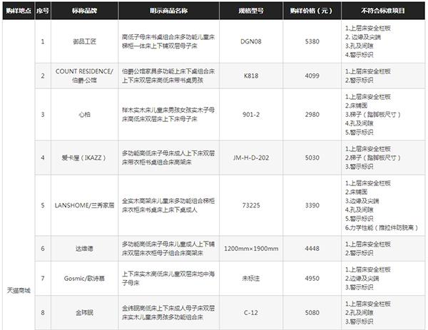北京消协查出28件不合规儿童双层床 含迪士尼等品牌