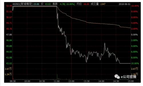10天9涨停月涨幅超50% 这些股票遭遇天地板(名单)