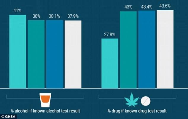 美国毒驾死亡人数持续增长 已超过酒驾
