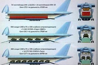 比安124还要大!俄将研发先进重型运输机