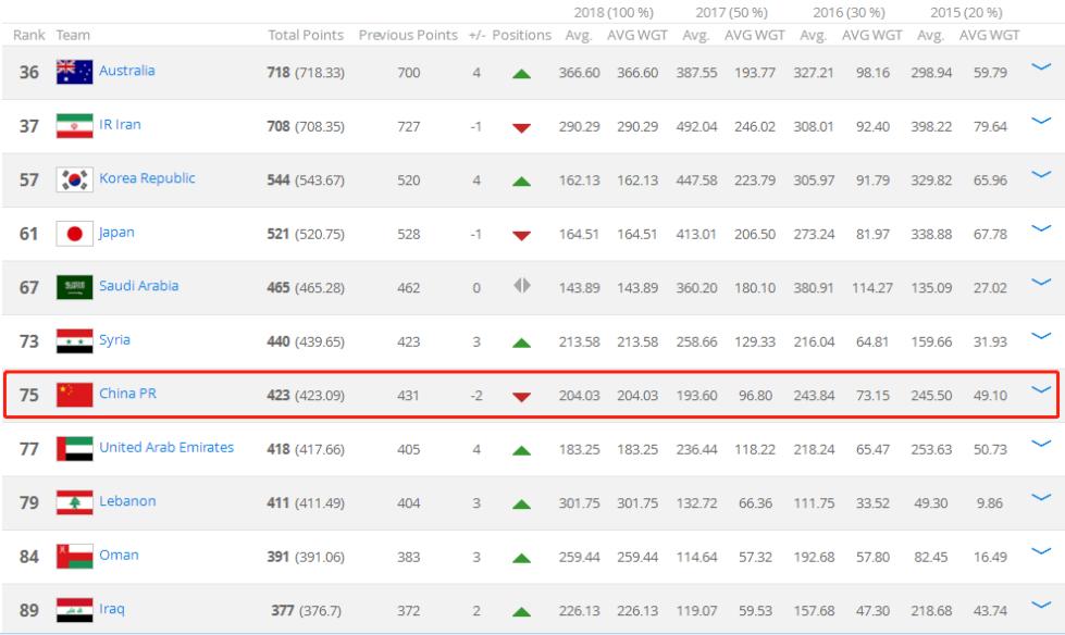 FIFA排名:国足下滑至第75 被叙利亚超越亚洲第7