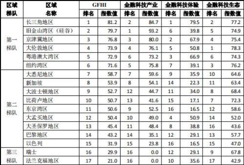 这件事上北京超越旧金山,上海超越纽约 原因何在?