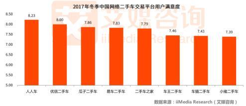 人人车一季度C2C市场有率达41.9% 口碑业绩双丰收