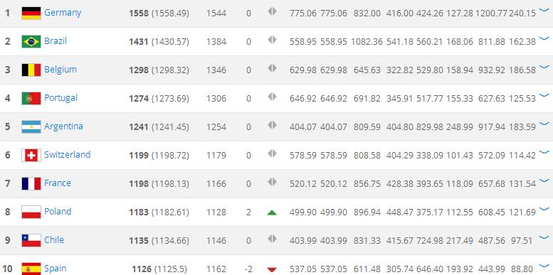 最新FIFA排名:德国第一前7无变化 西班牙跌至第10