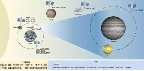 从月球到木星:中国的行星探索路线图