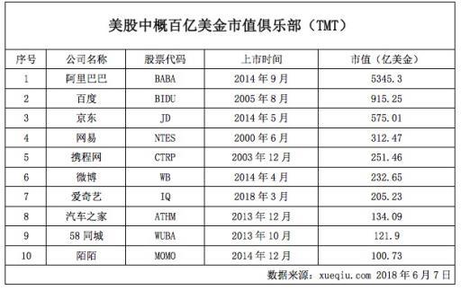 大摩将陌陌作为中国在线娱乐市场首推标的 上调目标价至64美元