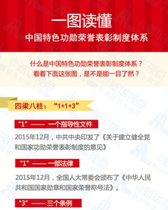 中国特色功勋荣誉表彰制度体系